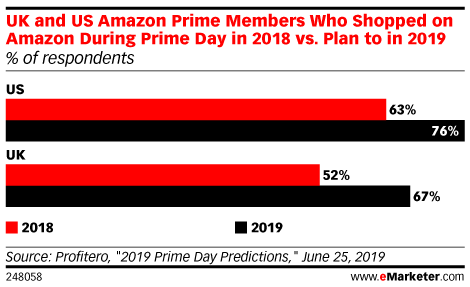 Three Predictions for Prime Day 2019