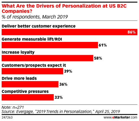 What Types of Personalized Content Appeal to Consumers?