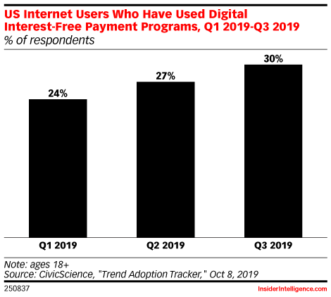 More Consumers Are Turning to Digital Payment Plans, Even for Low-Cost Items