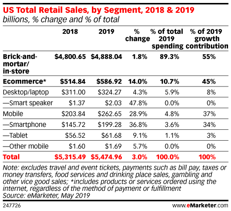 Retailers Increase Spending Via Digital Channels, Focusing on Mobile and Search Advertising